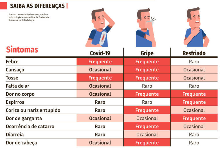 Diferenças dos sintomas Covid-19, gripe e resfriado