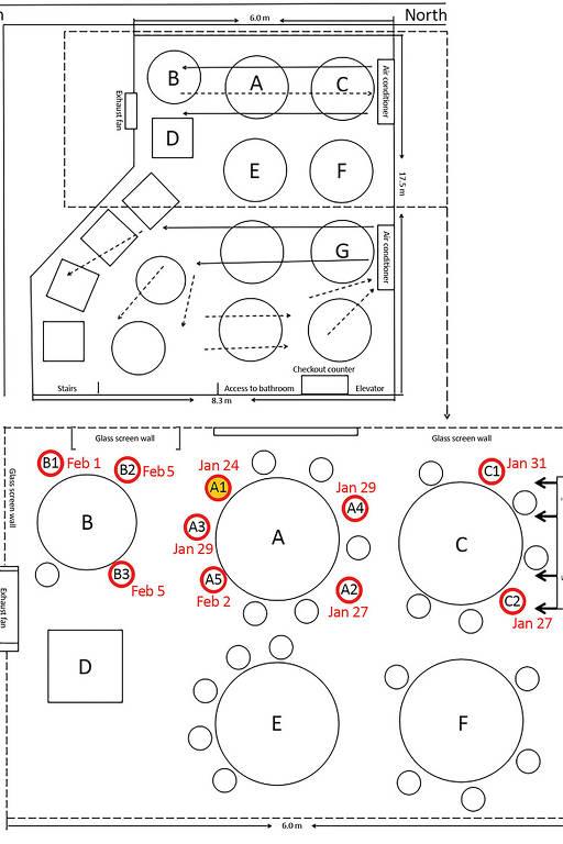Em foto divulgada pelo CDC, um diagrama do arranjo das mesas e do fluxo de ar condicionado em um restaurante com contaminação por coronavírus na China; os círculos vermelhos indicam o lugar onde sentaram futuros pacientes e o amarelo indica o primeiro paciente registrado