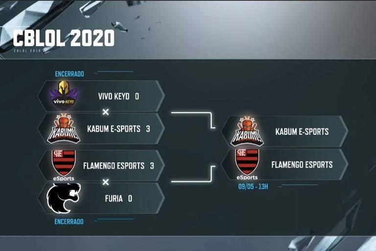Final do CBLoL 2020 - 1º split