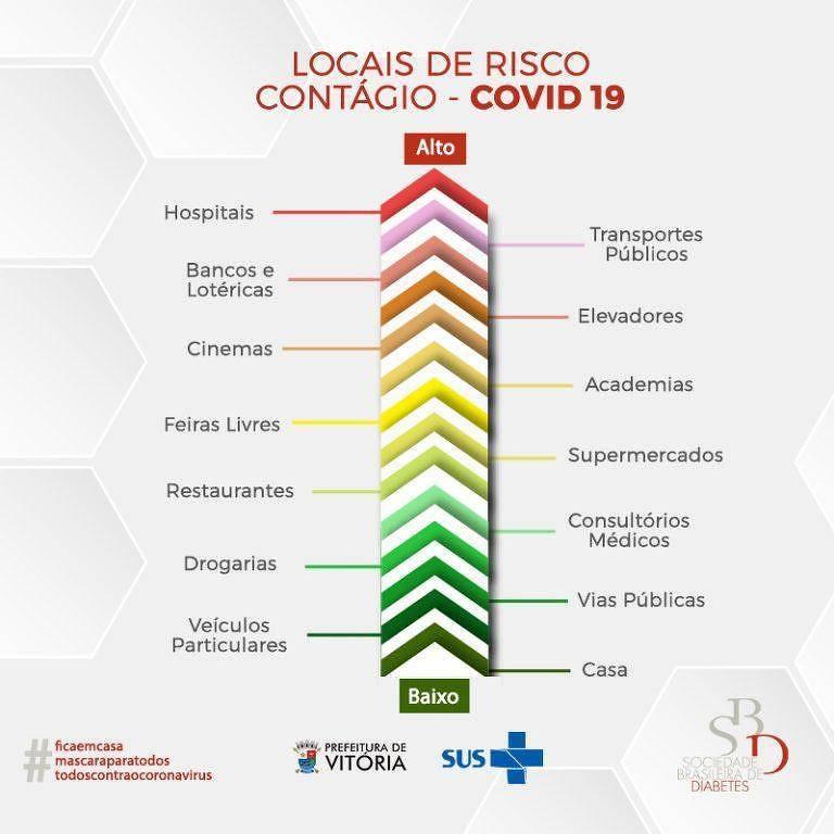 Versão do ranking de locais com risco de contágio de Covid-19 publicado pela Sociedade Brasileira de Diabetes