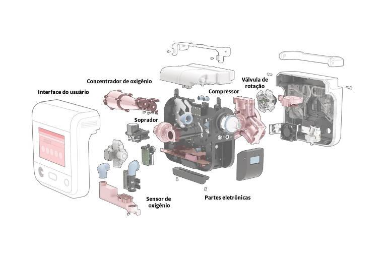 Como funciona um ventilador pulmonar