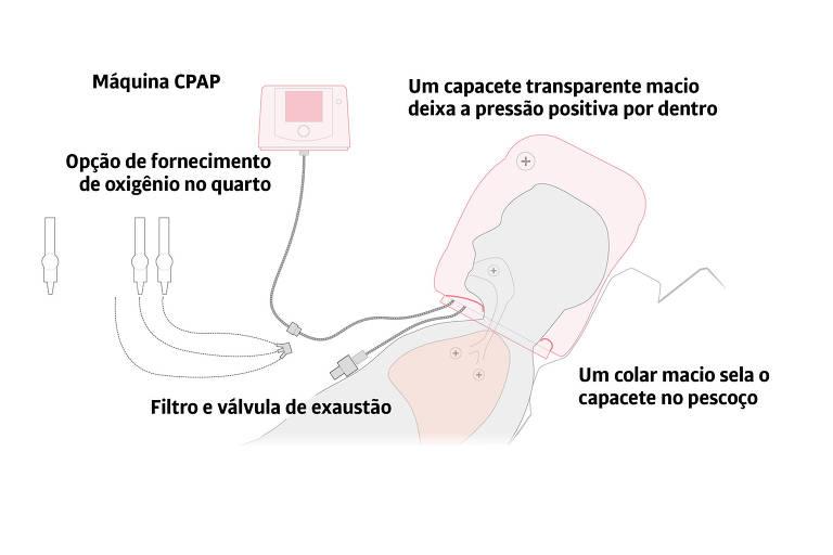Uso de máquina CPAP com capacete