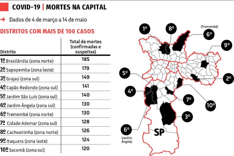 2.405 Mortes por Covid na capital