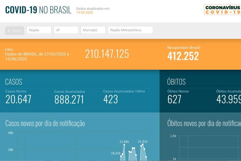 Novo painel de informações sobre coronavírus do Ministério da Saúde, o SUS Analítico