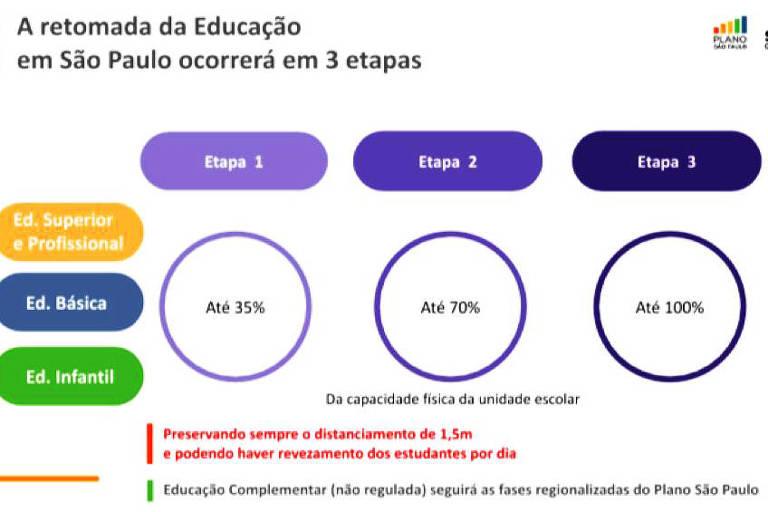 Retomada das aulas em SP será feita com rodízio e faseada, mas não regionalizada