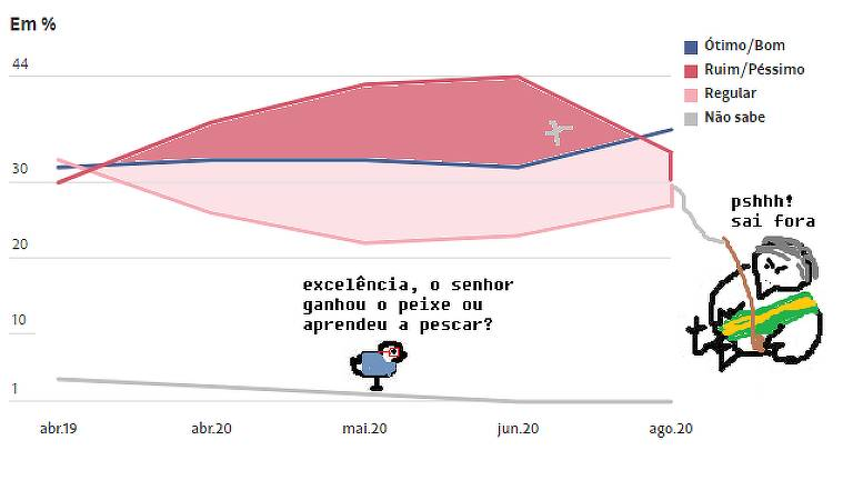 """Charge de Alexandra Moraes mostra um gráfico de pesquisa de aprovação, com linhas indicando """"Ótimo/bom"""", """"Ruim/péssimo"""", """"Regular"""" e """"Não sabe"""". Sob o gráfico, que lembra o formato de um peixe, um pintinho pergunta: """"Excelência, o senhor ganhou o peixe ou aprendeu a pescar?"""". Do lado direito do gráfico, um pintinho maior, com a faixa presidencial, tem uma vara de pesca com a qual puxa para baixo a linha de """"Ruim/péssimo"""". Ele diz, em resposta: """"Pshhh! Sai fora""""."""