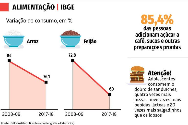 31.08 Nas Ruas - Alimentação IBGE