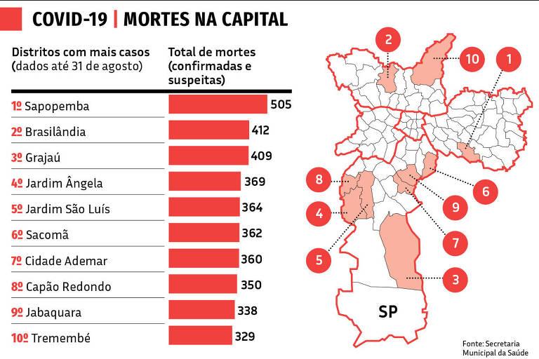 03.09 Mortes na Capital | Covid-19