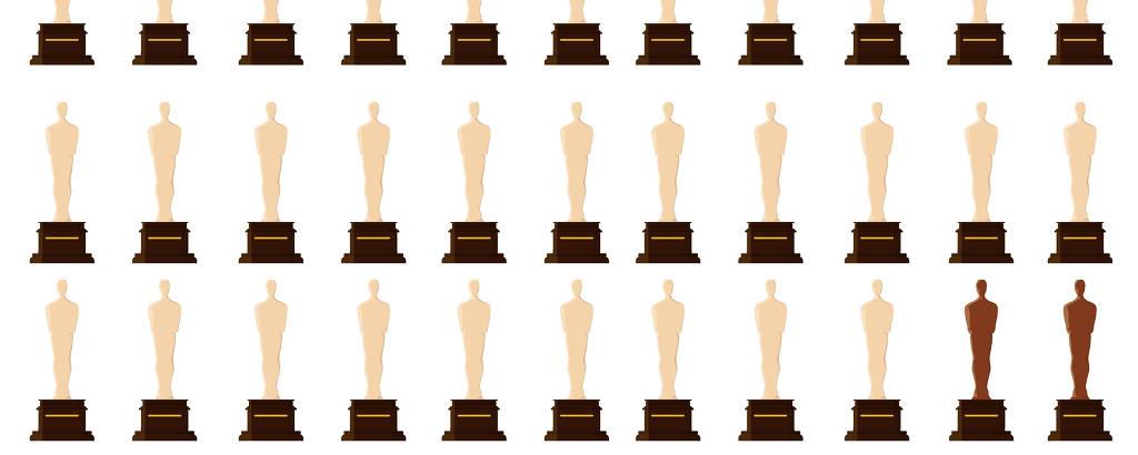 Imagem ilustra a falta de diversidade no Oscar, que entregou só 19 das 336 estatuetas de melhor atuação ao longo de toda a sua história a atores e atrizes negros