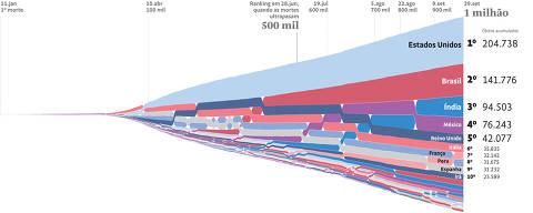 Evolução dos óbitos causados pelo coronavirus 1 milhão de óbitos