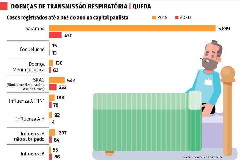 30.09 Nas Ruas - Doenças de Transmissão Respiratória