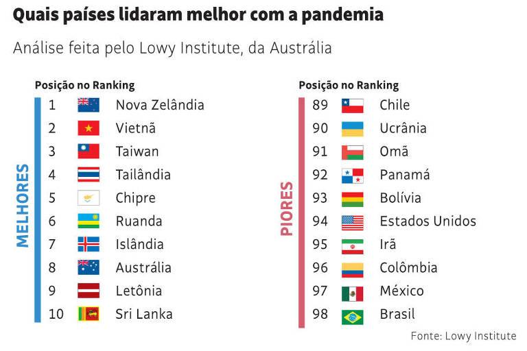 Leitores comentam último lugar do Brasil no combate à Covid