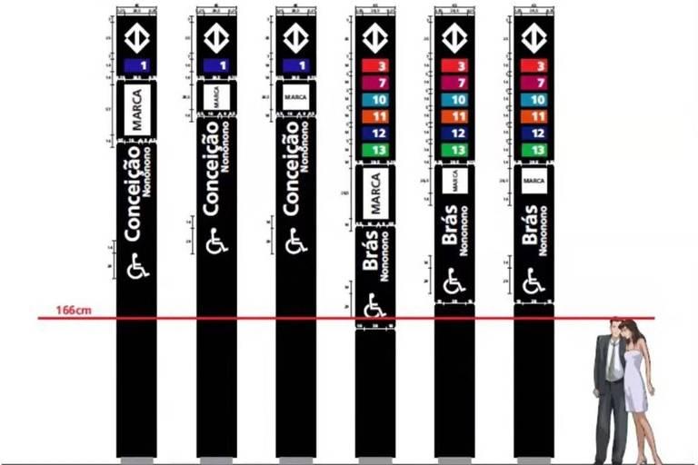 Seis totens pretos com nomes das estações Conceição e Brás e, à direita, um casal, que serve como referencia de altura a 1,66m