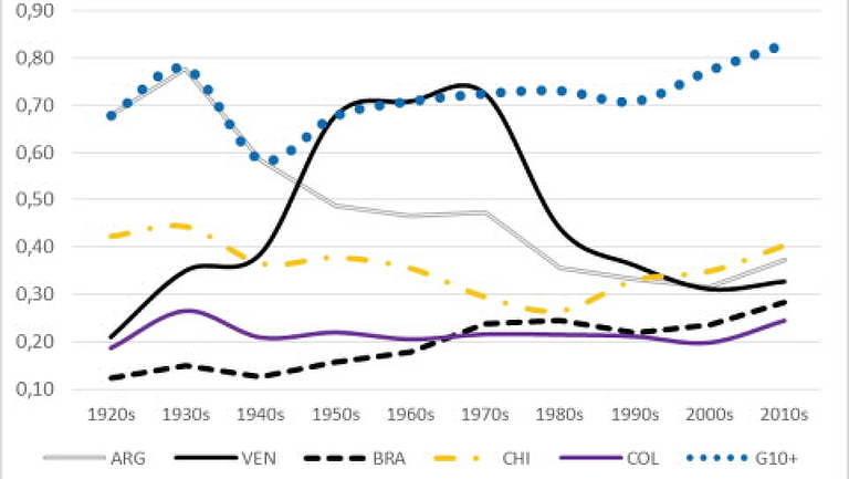 Um século de convergência (ou divergência) na América Latina, anos 1920 - anos  2010