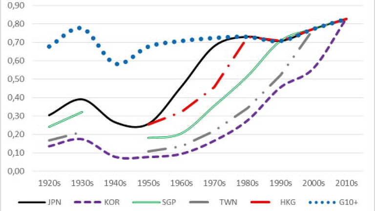 Um século de convergência na Ásia Oriental, anos 1920 – anos 2010