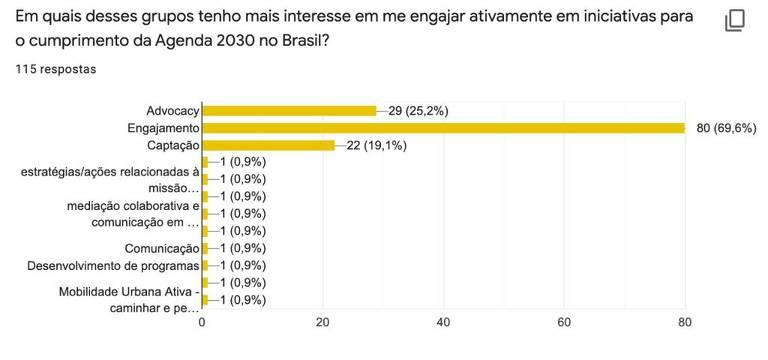 gráfico com respostas em amarelo