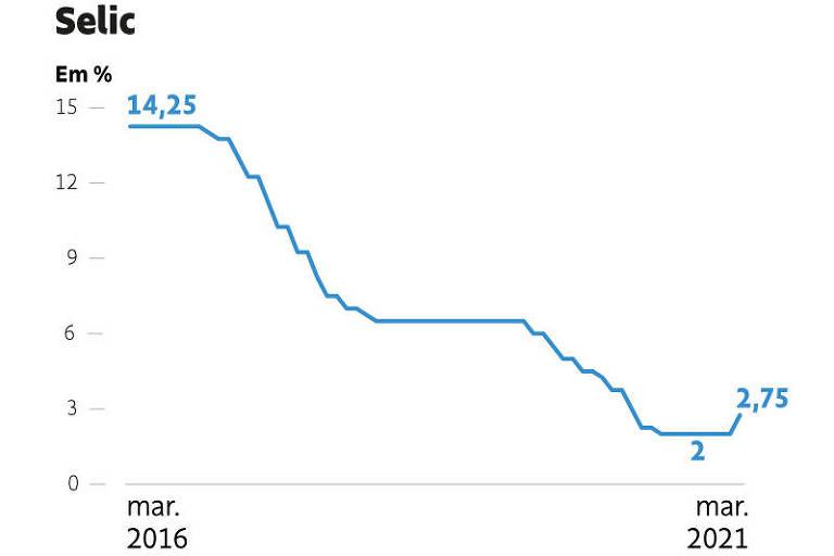 Banco Central mira dólar e dá choquezinho nos juros, além do esperado no mercado