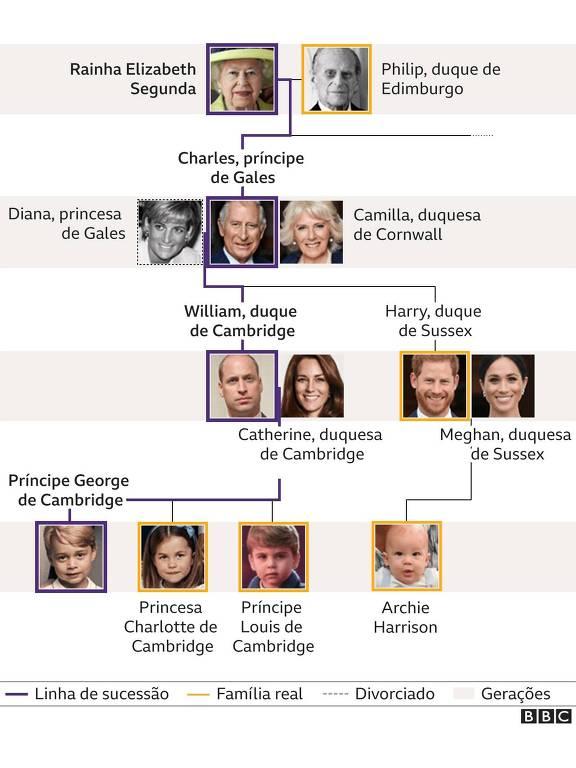 Genealogia da família real britânica