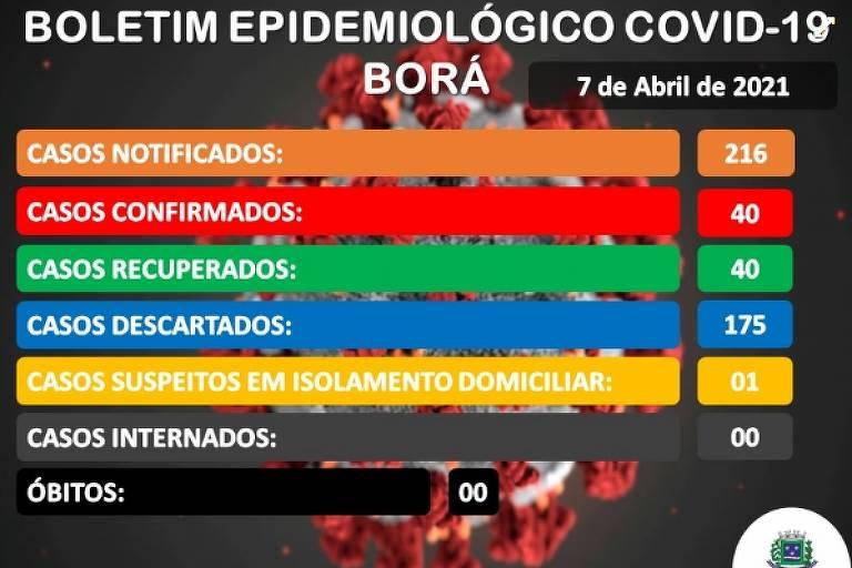 Boletim epidemiológico de Borá (SP) mostra nenhum óbito por Covid-19