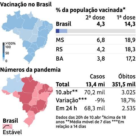 Monitor da vacinação no Brasil. 10.abr de 2020 as 20h