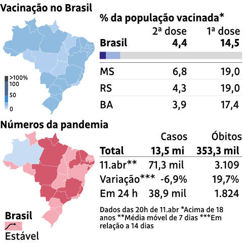 monitor vacinacao 11.abr as 20h
