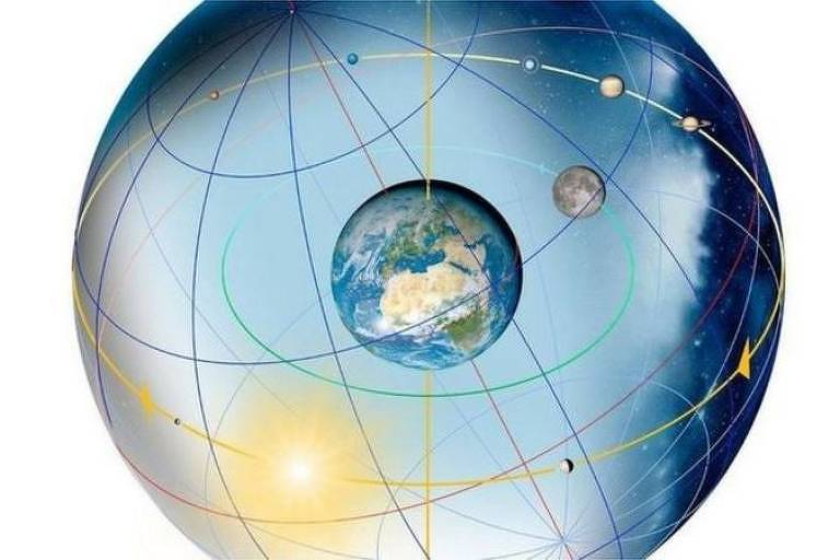 Ilustração da Terra, dentro de um globo maior, com eixo de rotação; também é possível ver o Sol ao fundo e a Lua