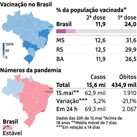 Vacinação no Brasil / Números da pandemia 15.mai.2021