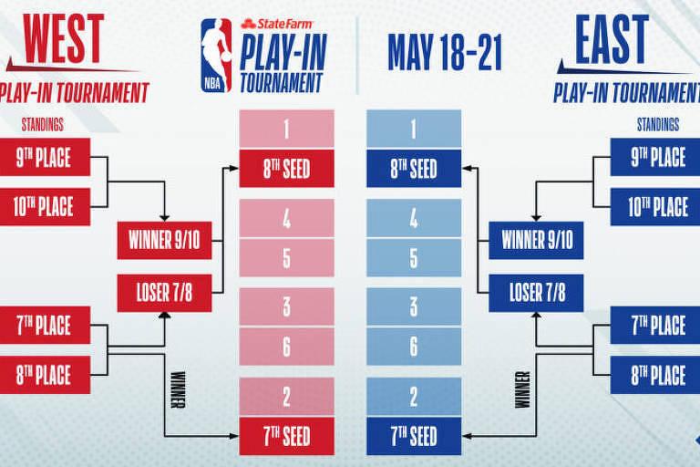 """Formato do """"play-in"""", mata-mata instituído pela NBA na temporada 2020/21"""
