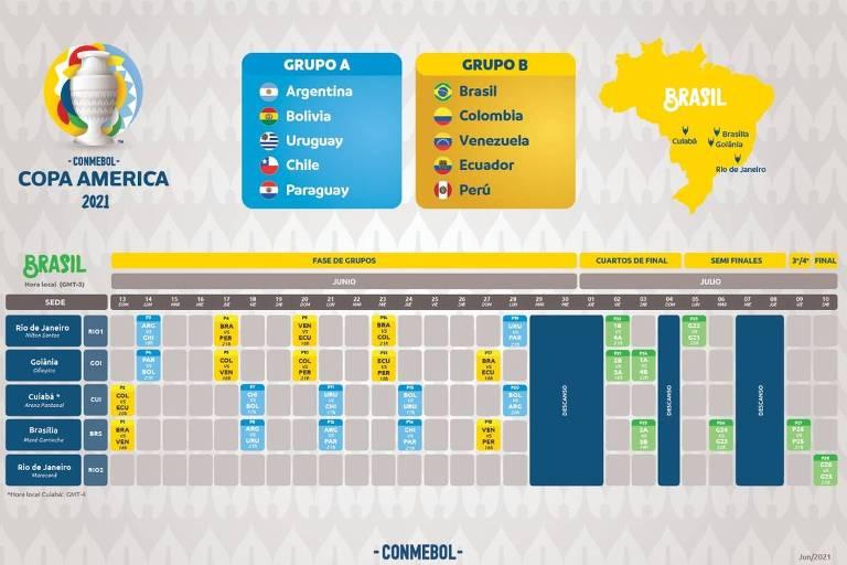 Tabela da Copa América 2021