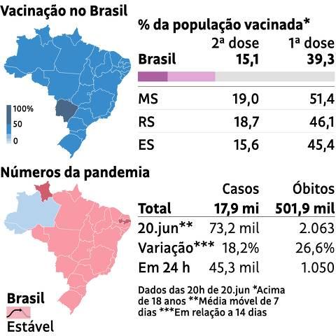 Arte Monitor Covid Brasil 20.jun.21
