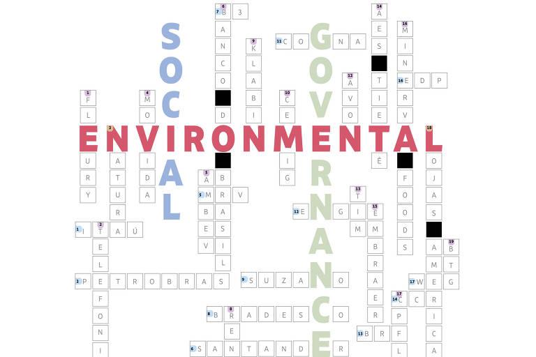 Entenda o que é ESG e por que a sigla virou febre no mundo dos negócios