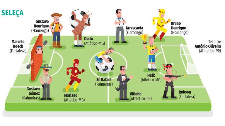 Seleção dos melhores da rodada do campeonato brasileiro