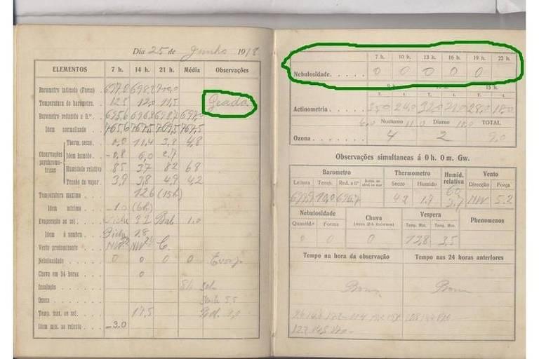 Imagem de reprodução mostra página do registro meteorológico realizado em 25 de junho de 1918