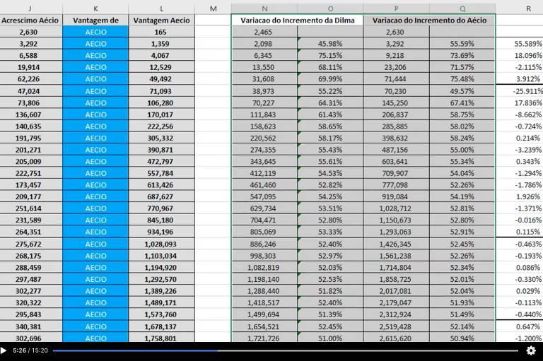Tabela com diversos cálculos minuto a minuto do segundo turno de 2014
