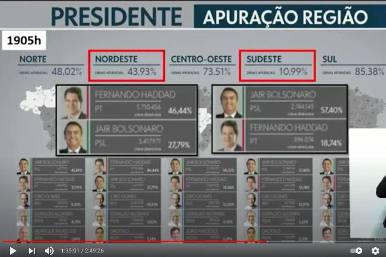 Print de transmissão online de Bolsonaro com percentuais da apuração da eleição de 2018