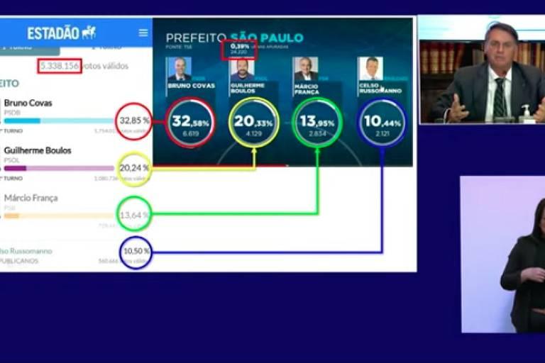 Print de transmissão online em que aparece Bolsonaro no canto do vídeo e ao lado percentuais da apuração da eleição