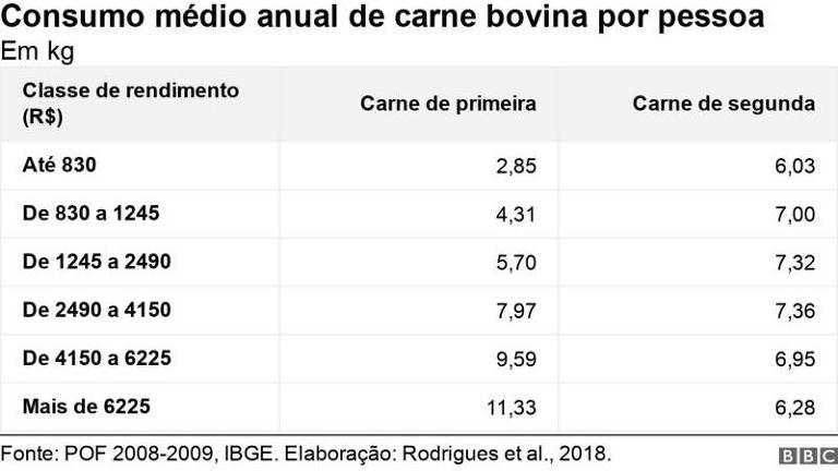 Consumo médio anual de carne bovina por pessoa