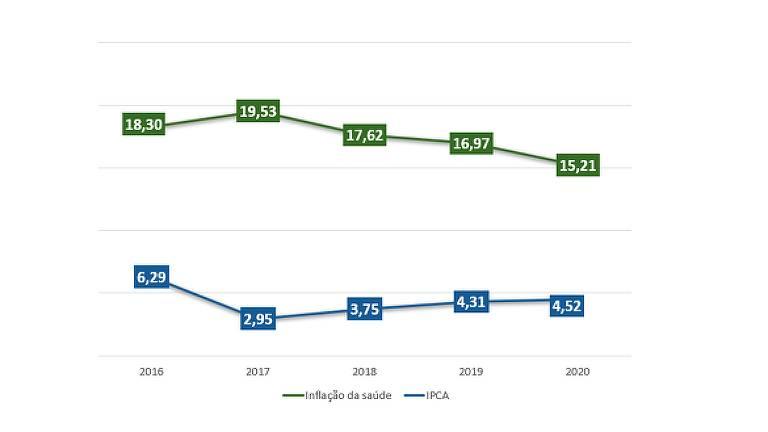 Gráfico com a inflação da Saúde