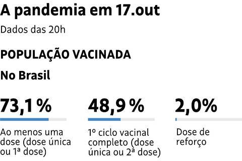 Monitor da vacina - 17.out.21